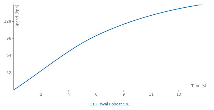 Pontiac GTO Royal Bobcat Special acceleration graph