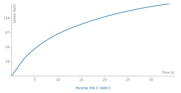 Porsche 356 C 1600 C acceleration graph