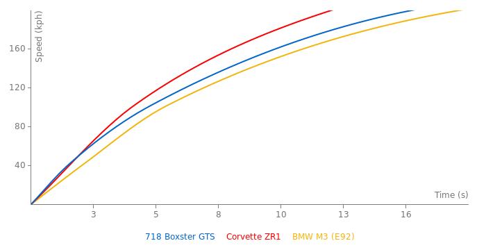 Porsche 718 Boxster GTS acceleration graph