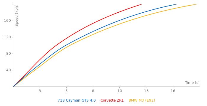 Porsche 718 Cayman GTS 4.0 acceleration graph