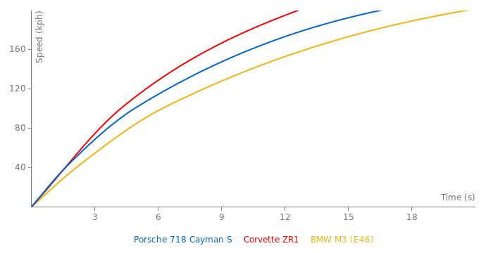 Porsche 718 Cayman S acceleration graph