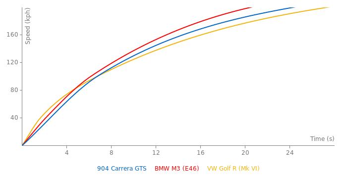 Porsche 904 Carrera GTS acceleration graph