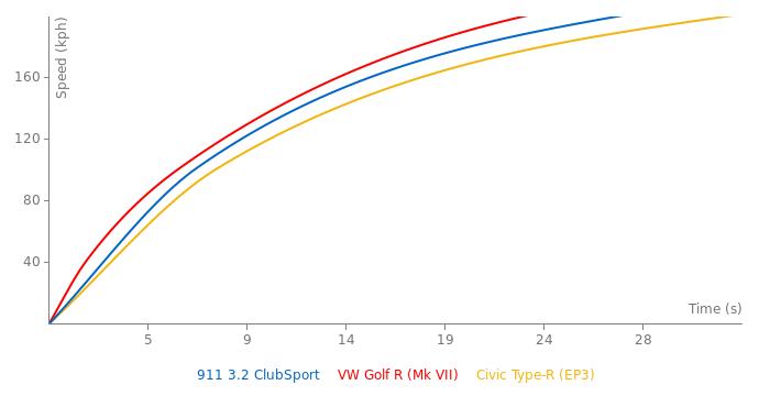 Porsche 911 3.2 ClubSport acceleration graph