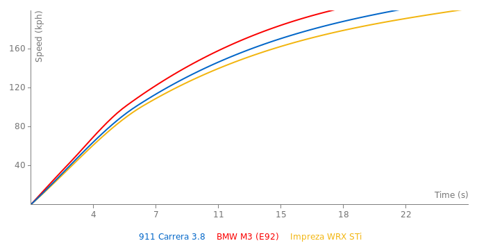 Porsche 911 Carrera 3.8 acceleration graph
