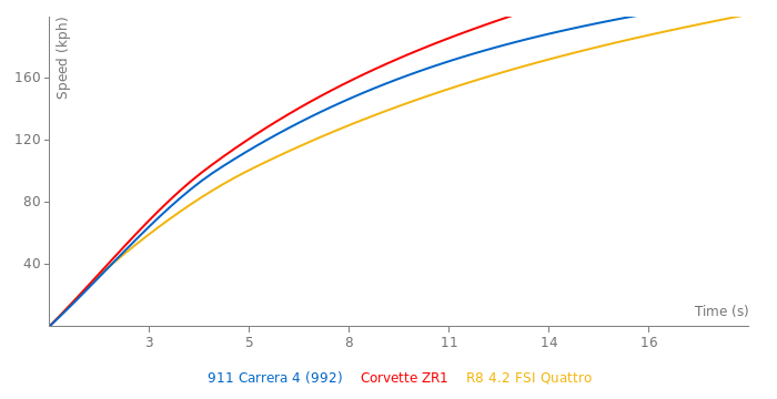 Porsche 911 Carrera 4 acceleration graph