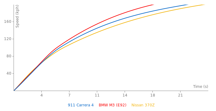 Porsche 911 Carrera 4 acceleration graph