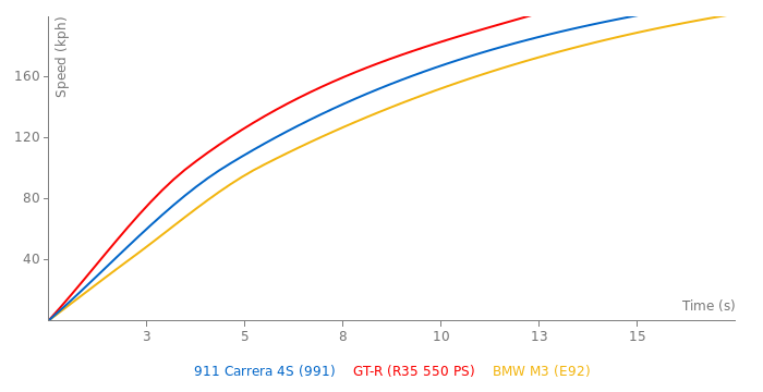 Porsche 911 Carrera 4S acceleration graph