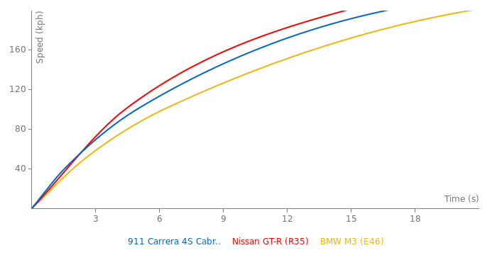 Porsche 911 Carrera 4S Cabriolet acceleration graph