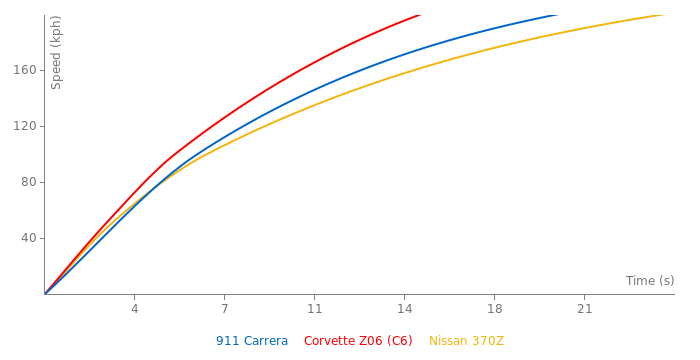 Porsche 911 Carrera acceleration graph