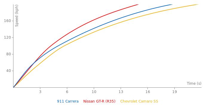 Porsche 911 Carrera acceleration graph