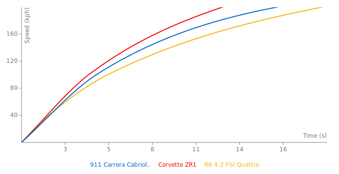 Porsche 911 Carrera Cabriolet acceleration graph