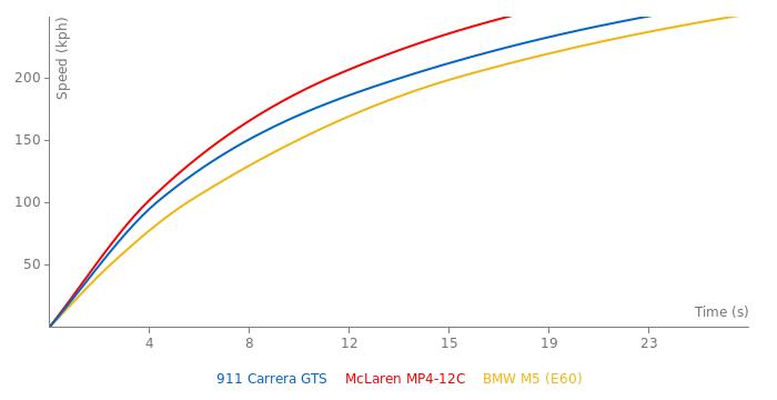 Porsche 911 Carrera GTS acceleration graph