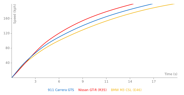 Porsche 911 Carrera GTS acceleration graph
