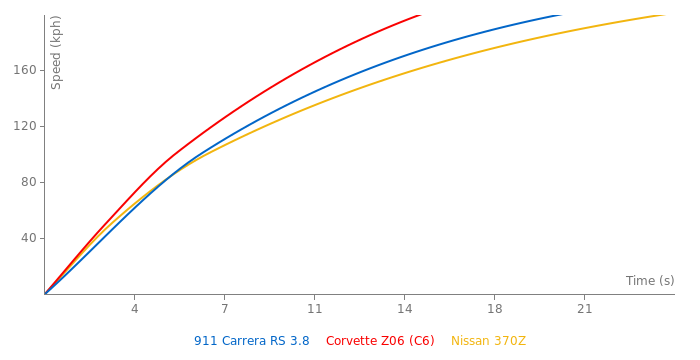 Porsche 911 Carrera RS 3.8 acceleration graph