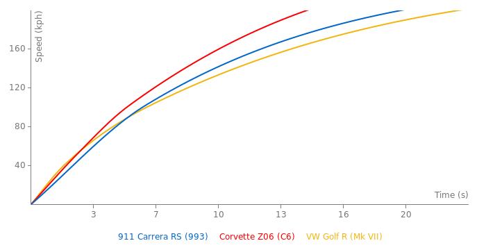 Porsche 911 Carrera RS acceleration graph