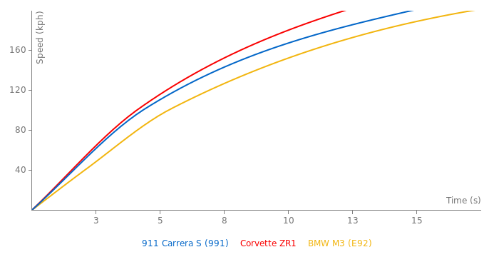 Porsche 911 Carrera S acceleration graph
