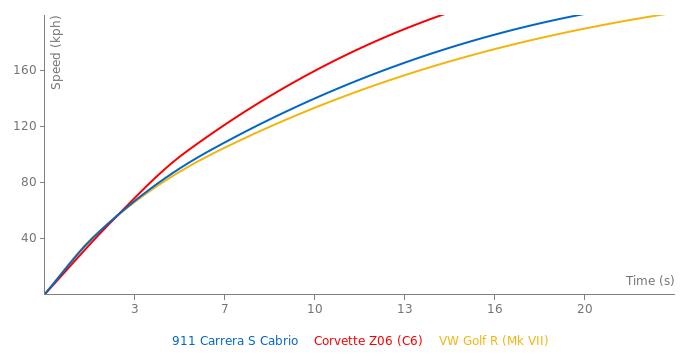 Porsche 911 Carrera S Cabrio acceleration graph