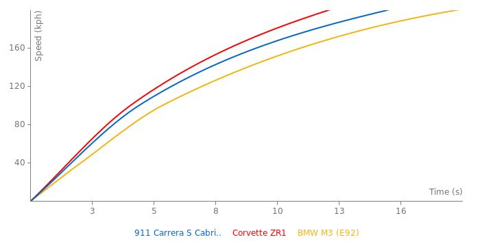 Porsche 911 Carrera S Cabriolet acceleration graph
