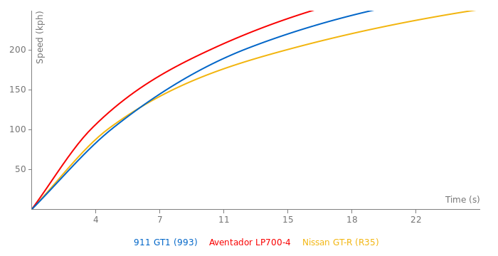 Porsche 911 GT1 acceleration graph