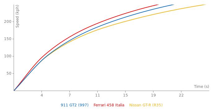 Porsche 911 GT2 acceleration graph