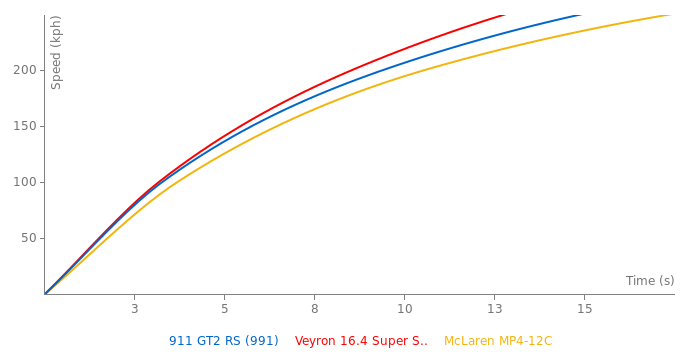 Porsche 911 GT2 RS acceleration graph
