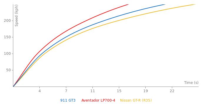 Porsche 911 GT3  acceleration graph