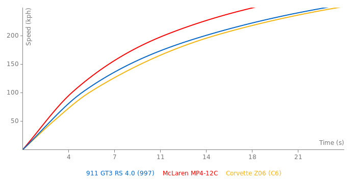 Porsche 911 GT3 RS 4.0 acceleration graph