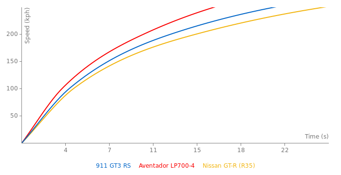 Porsche 911 GT3 RS acceleration graph