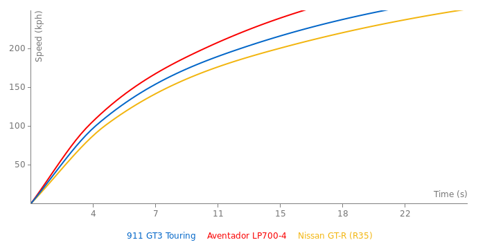 Porsche 911 GT3 Touring acceleration graph