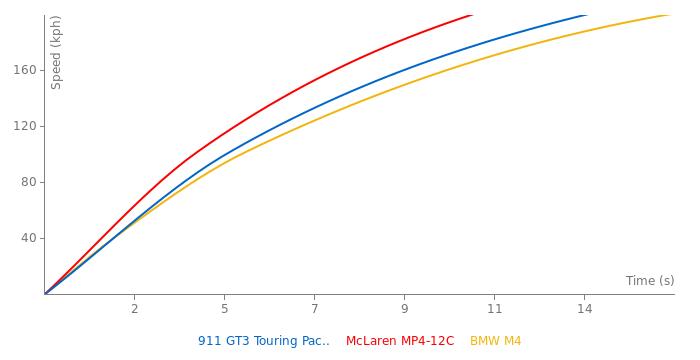 Porsche 911 GT3 Touring Package acceleration graph