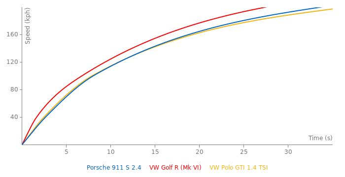 Porsche 911 S 2.4 acceleration graph