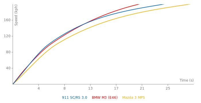 Porsche 911 SC/RS 3.0 acceleration graph