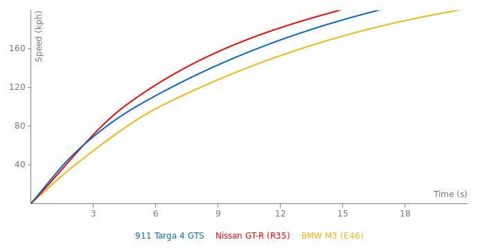 Porsche 911 Targa 4 GTS acceleration graph