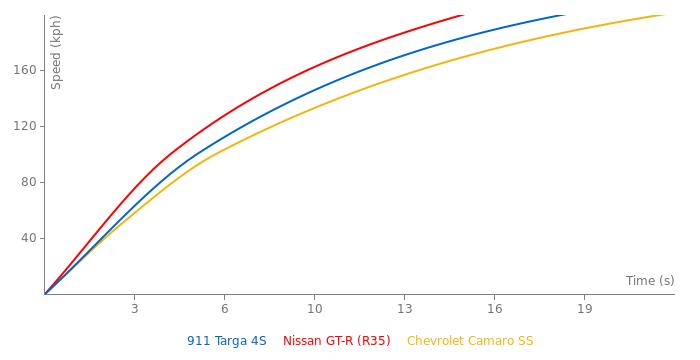 Porsche 911 Targa 4S acceleration graph