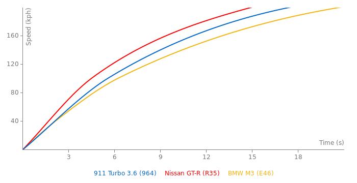 Porsche 911 Turbo 3.6 acceleration graph