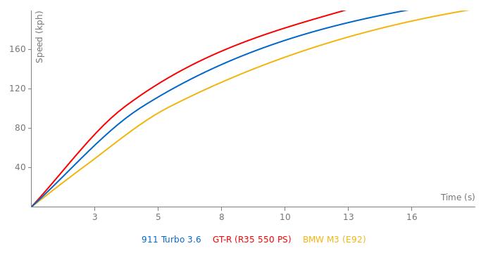Porsche 911 Turbo 3.6 factory kit acceleration graph