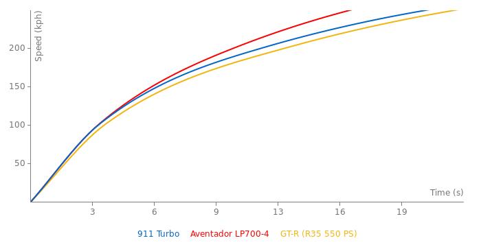 Porsche 911 Turbo acceleration graph