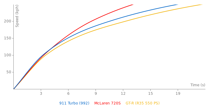 Porsche 911 Turbo  acceleration graph