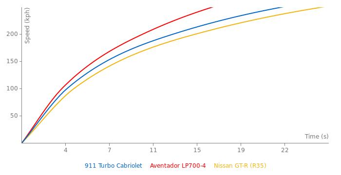 Porsche 911 Turbo Cabriolet acceleration graph