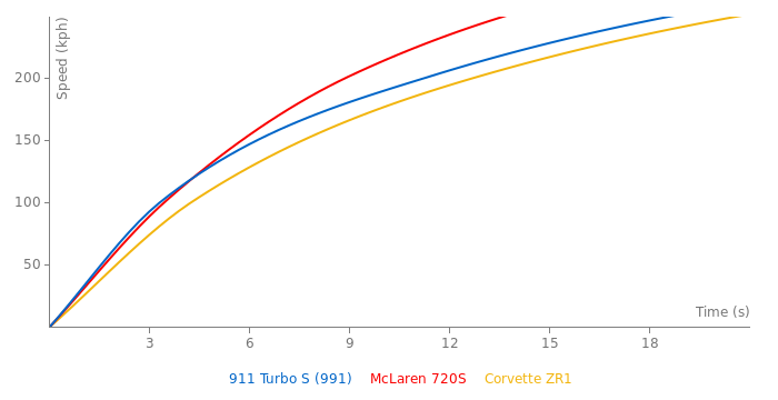 Porsche 911 Turbo S acceleration graph