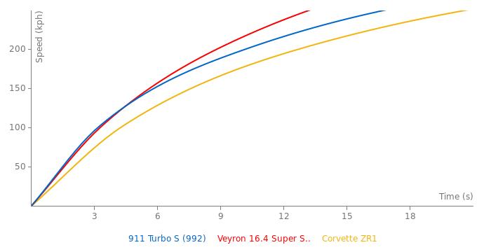 Porsche 911 Turbo S acceleration graph