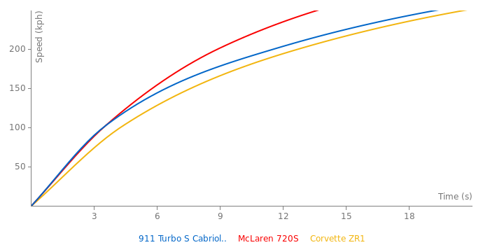 Porsche 911 Turbo S Cabriolet acceleration graph