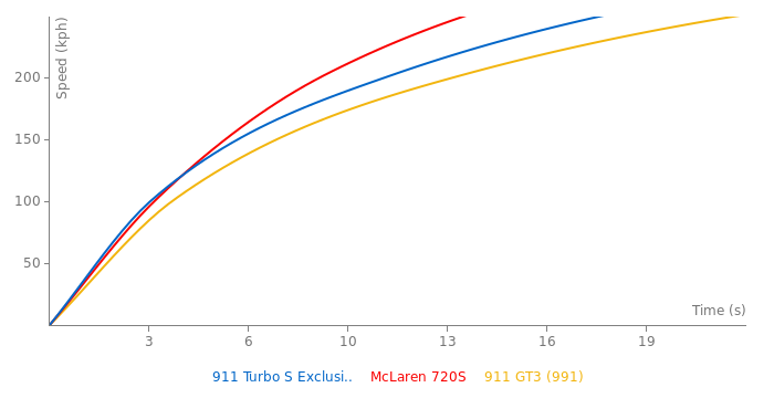 Porsche 911 Turbo S Exclusive acceleration graph