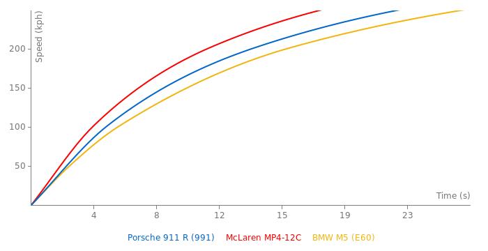 Porsche 911 R acceleration graph