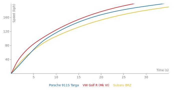 Porsche 911S Targa acceleration graph