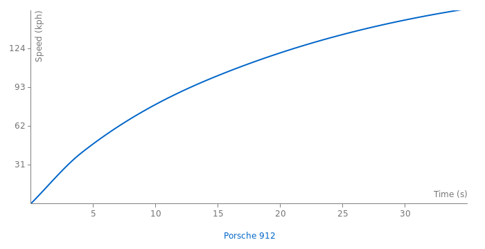 Porsche 912 acceleration graph