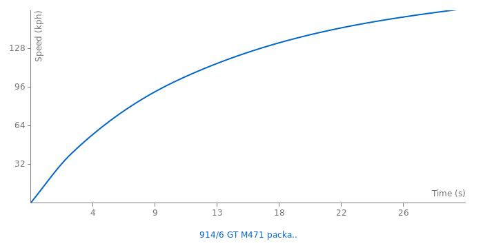 Porsche 914/6 GT M471 package acceleration graph