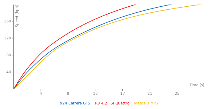 Porsche 924 Carrera GTS acceleration graph