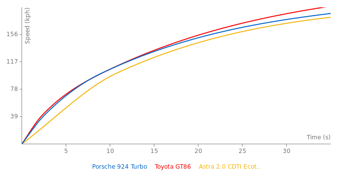 Porsche 924 Turbo acceleration graph