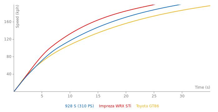 Porsche 928 S acceleration graph